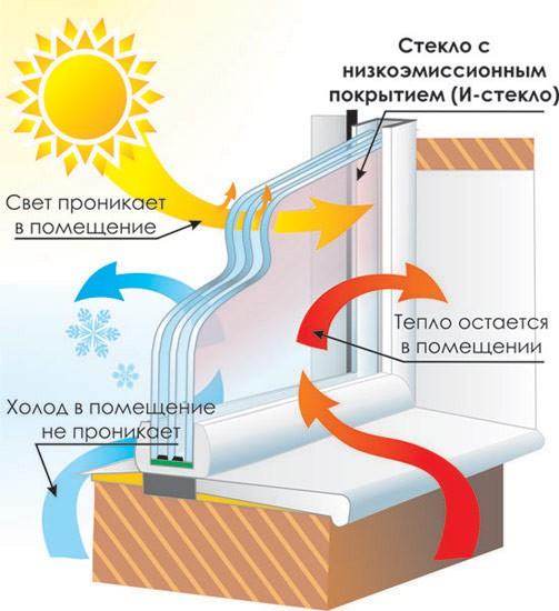 Энергосберегающий стеклопакет (i - стекло)