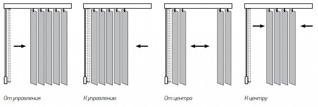Управление вертикальных жалюзи