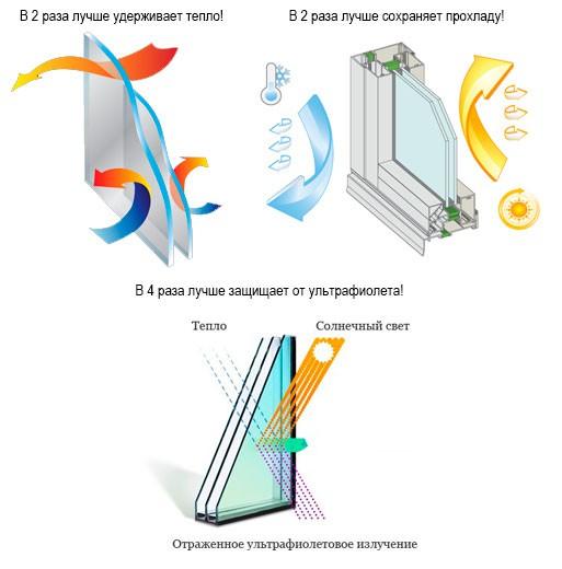 Стеклопакеты (теплопакеты) DS